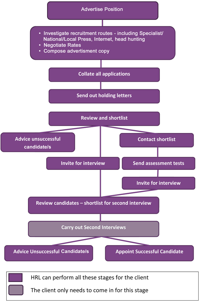 Flow chart image 1