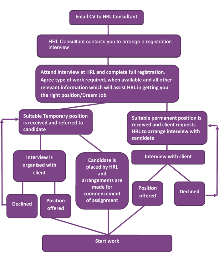 Flow chart image 2